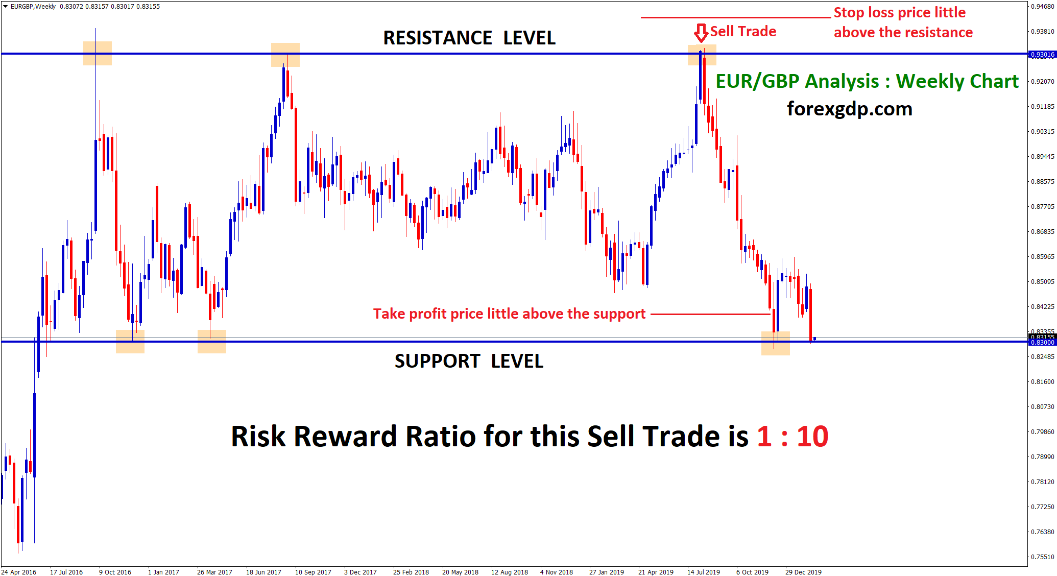 Sell trade at resistance level with low risk high reward