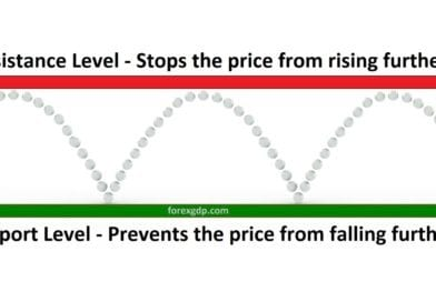 Support and Resistance Trading Tips with Chart Examples