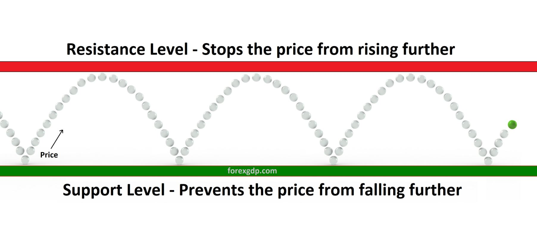 Support and Resistance trading in forex market