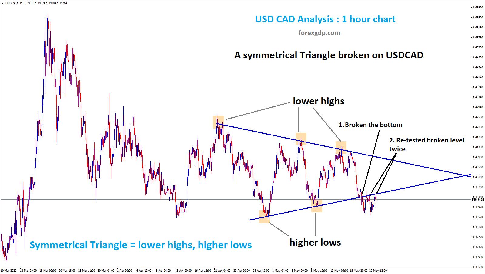 Symmetrical triangle broken on USCAD 1 hr chart