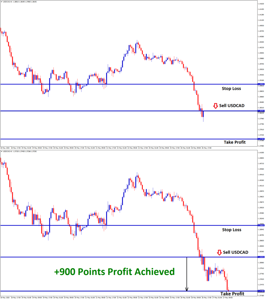 USDCAD achieved 900 points profit in sell signal 1