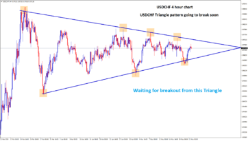 USDCHF triangle pattern going to break soon