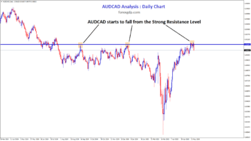 aud cad daily chart reversal from the rsistance zone