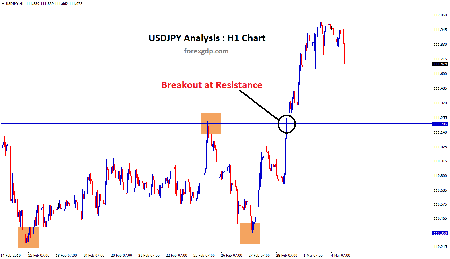 breakout at resistance level