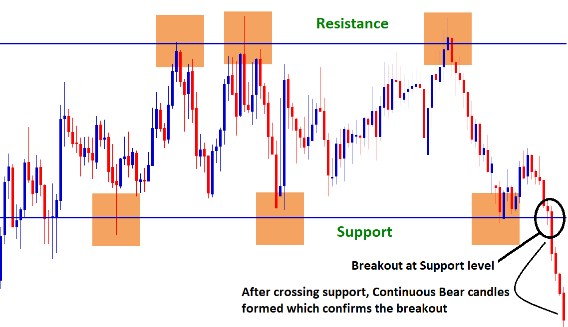 how to confirm breakout at support level