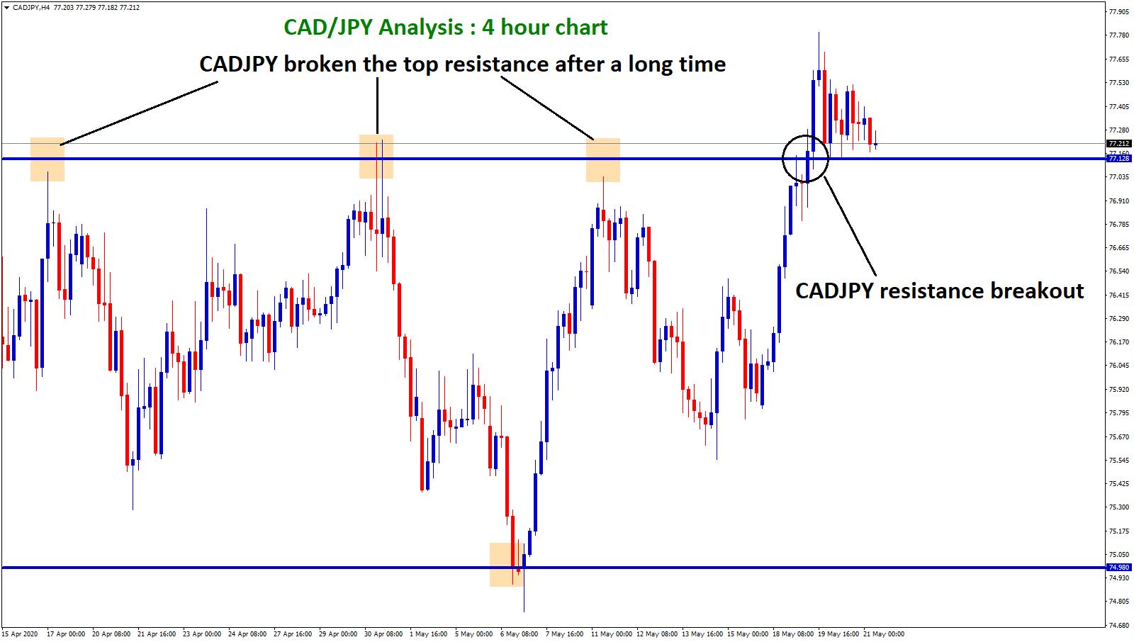 CADJPY broken the top resistance after long time