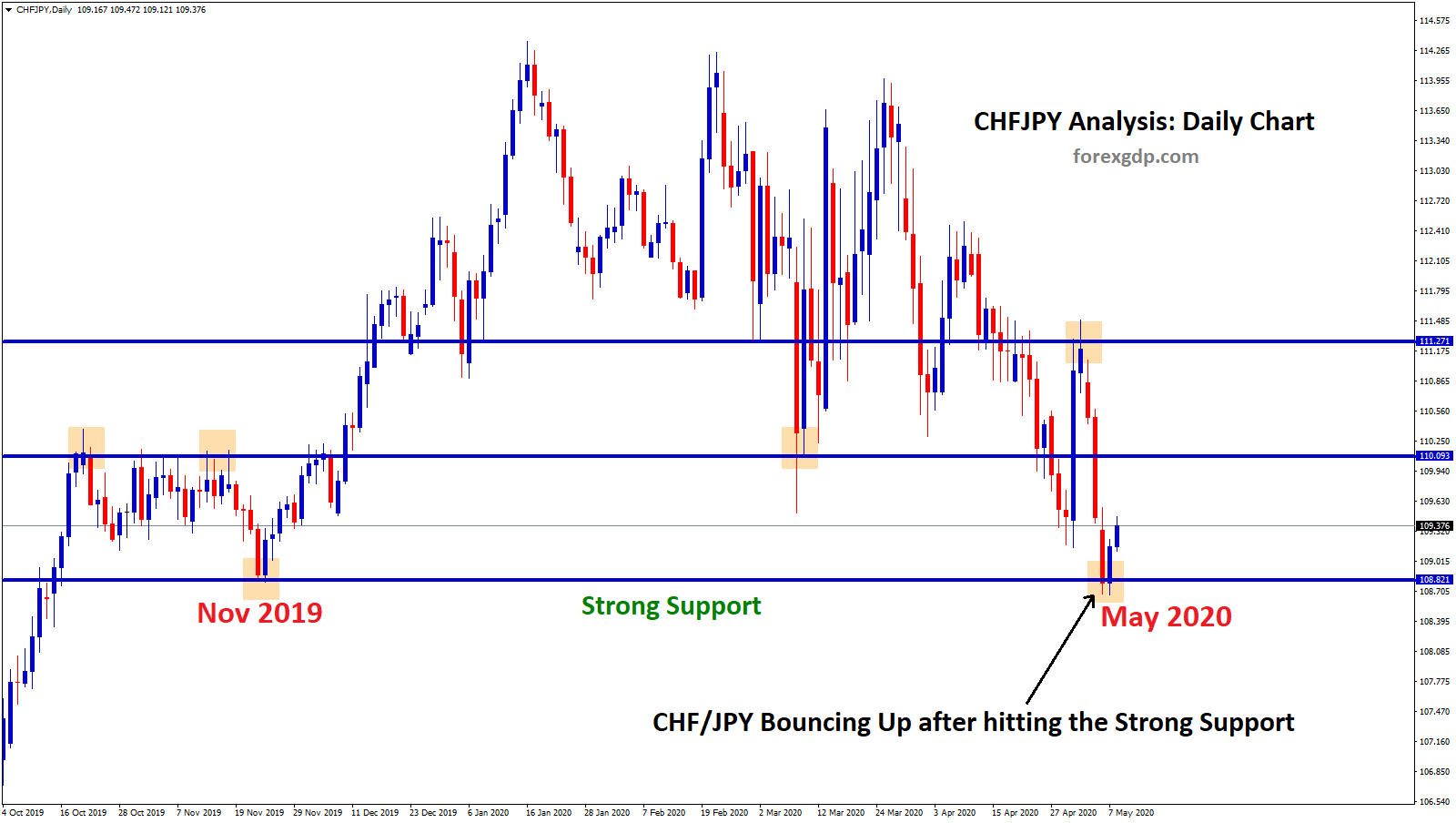 CHFJPY strong support zone reached after 6 months