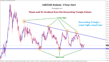 descending triangle forex chart pattern in usdcad