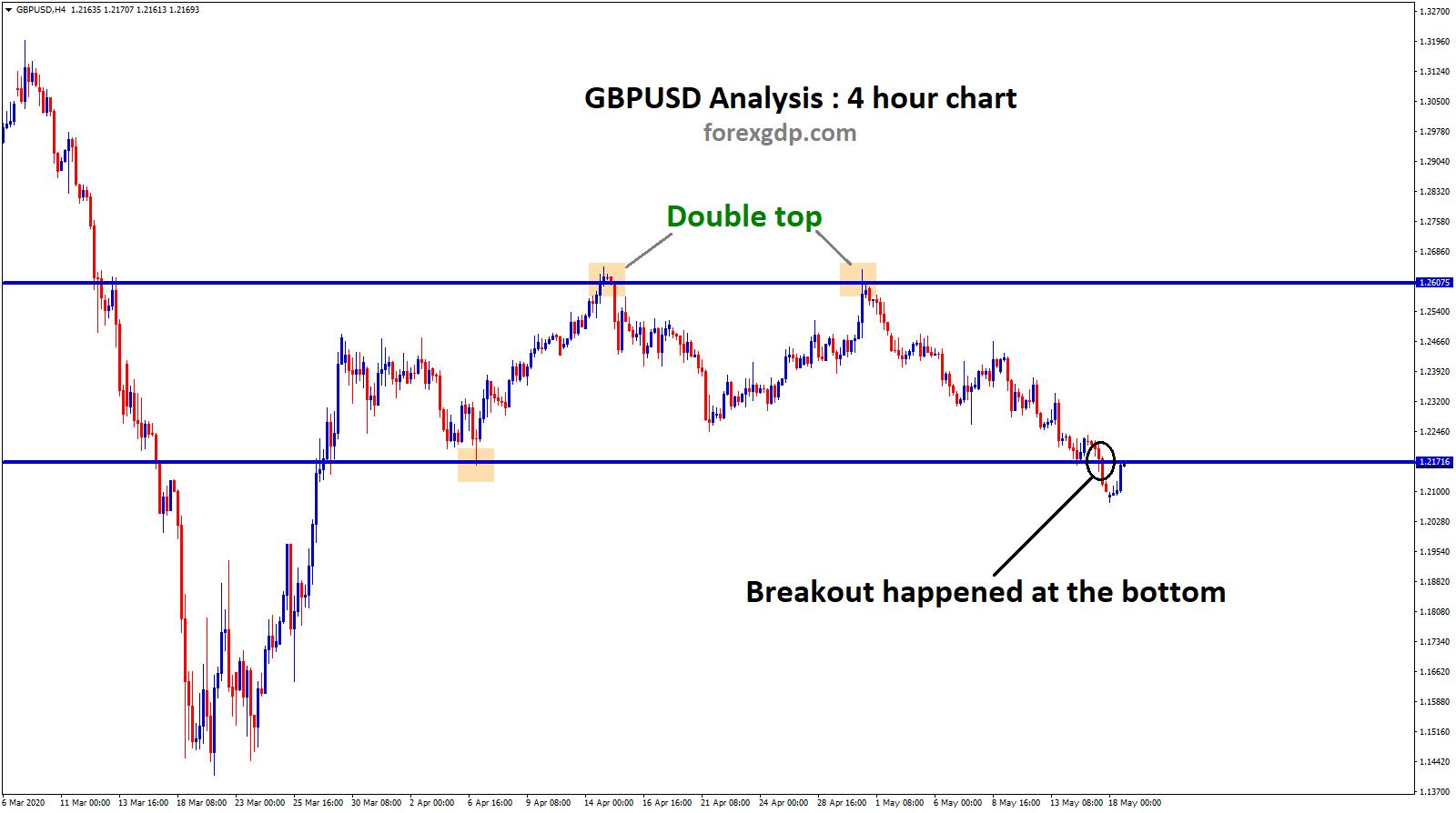Double top in GBPUSD broken the bottom zone