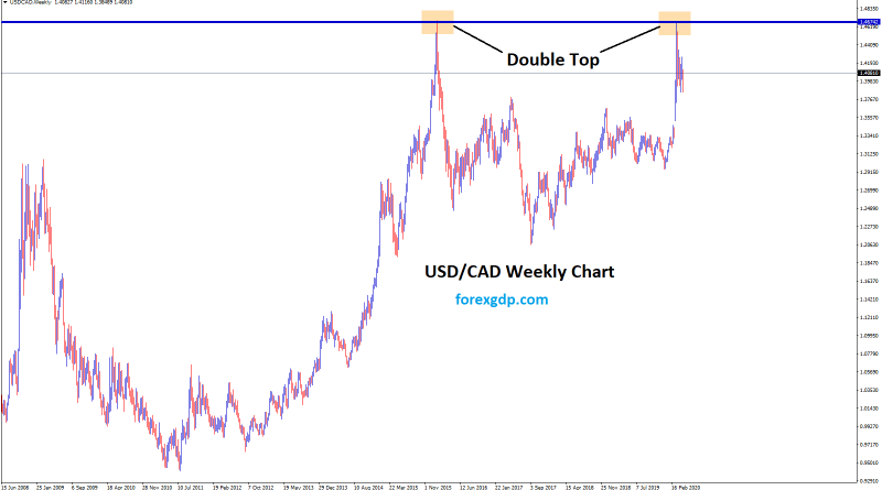 Double top chart pattern in forex usdcad