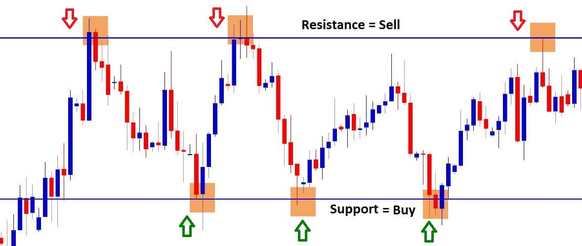 sell at resistance and buy at support level for profit making in forex