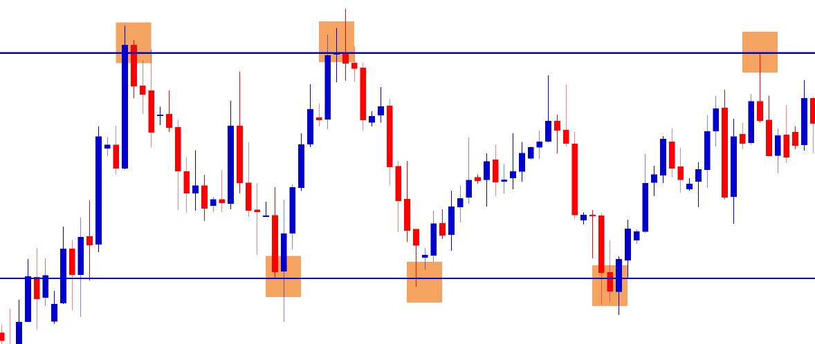 draw support and resistance level in forex market chart