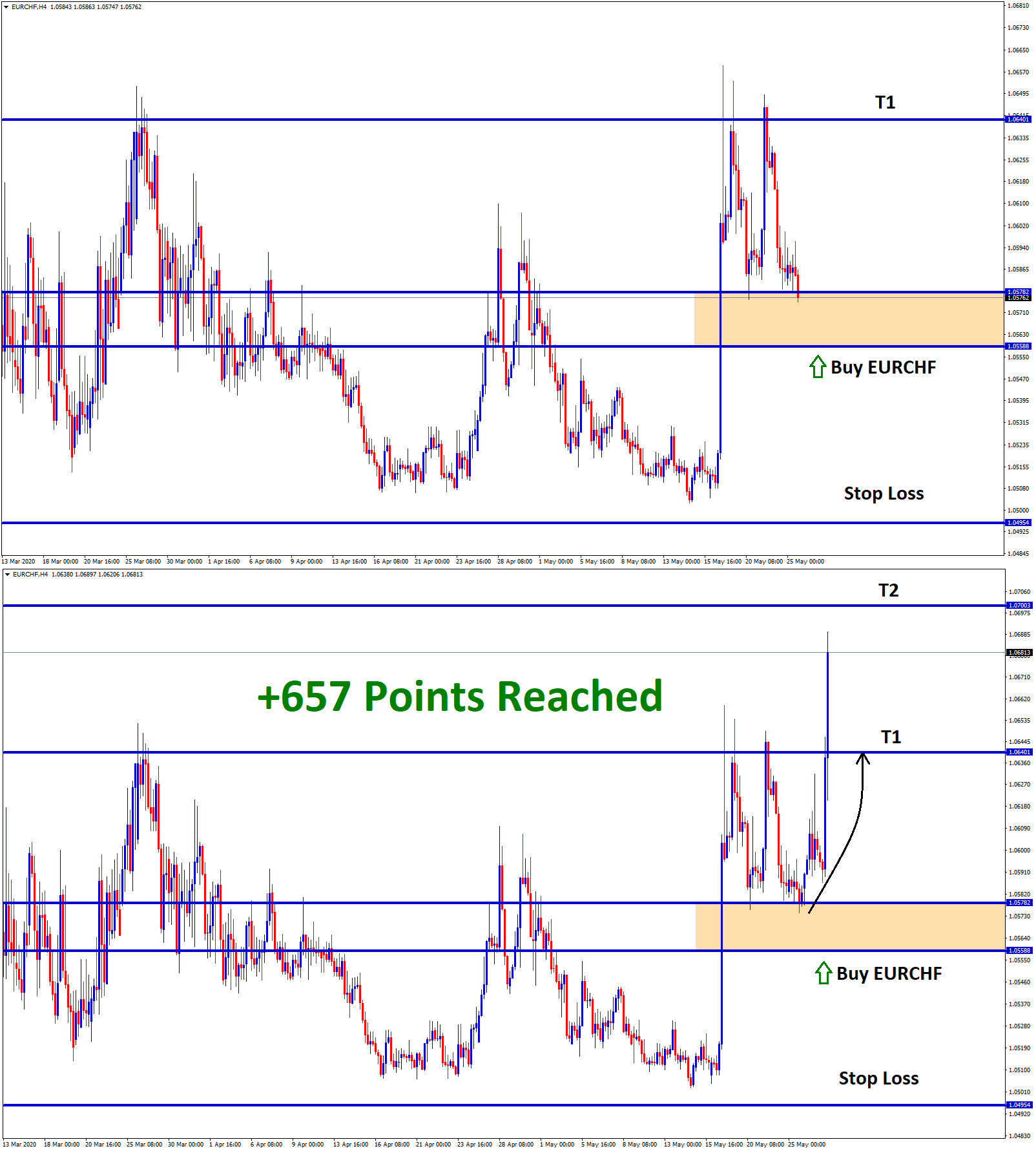 eurchf hits take profit after reversal from support level