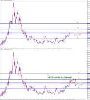 eurgbp achieved +810 points profit