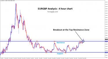 Resistance breakout in EURGBP currency pair