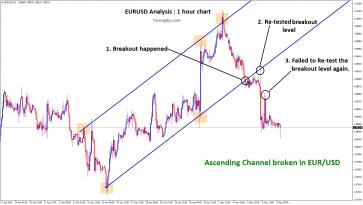 Ascending channel breakout in eurusd h1 chart