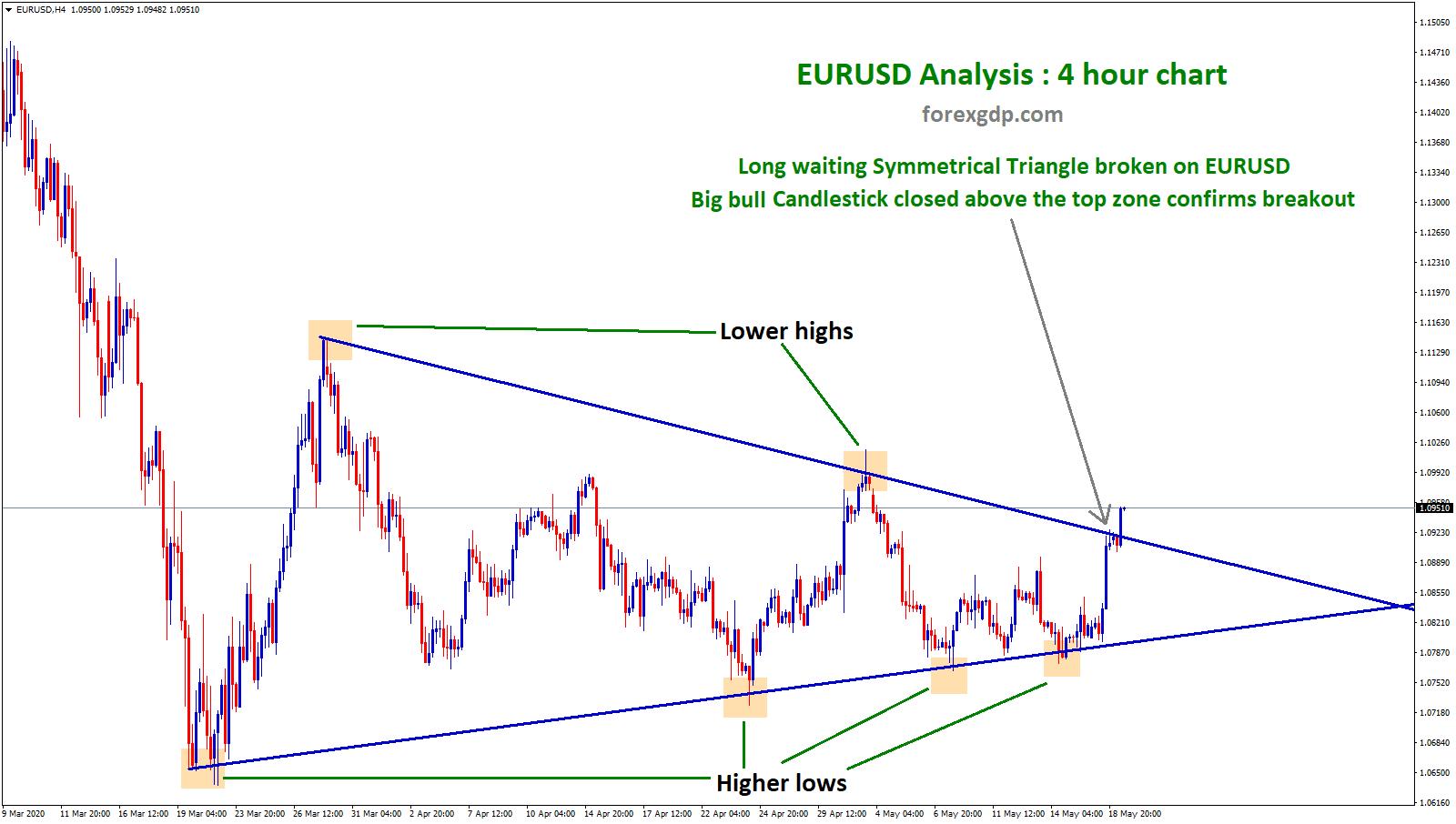 EURUSD Symmetrical triangle breakout