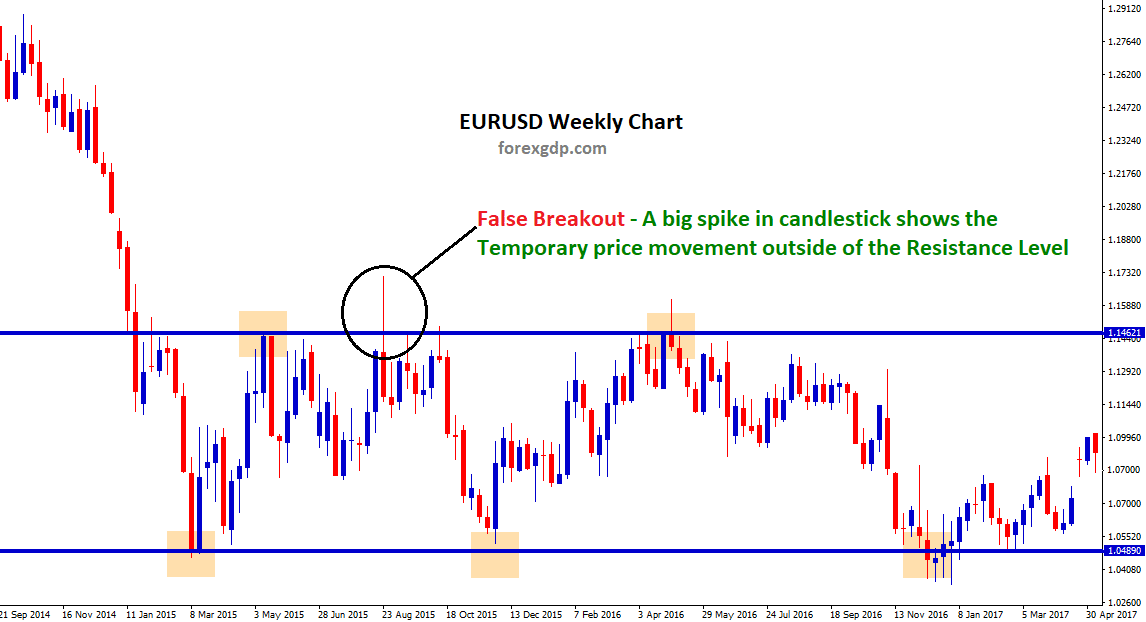 What is False breakout in forex trading