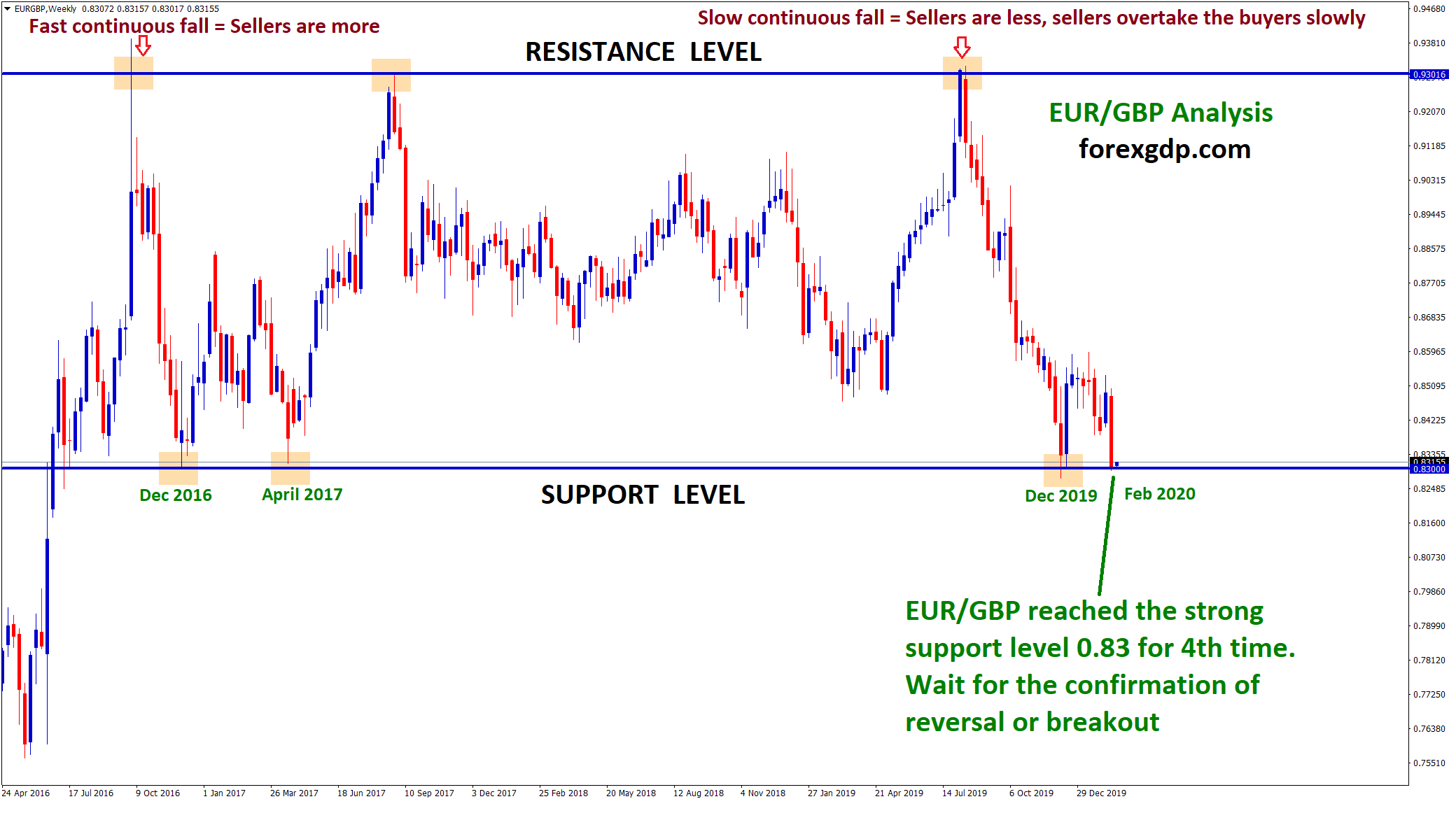 slow and fast fall of market from resistance level