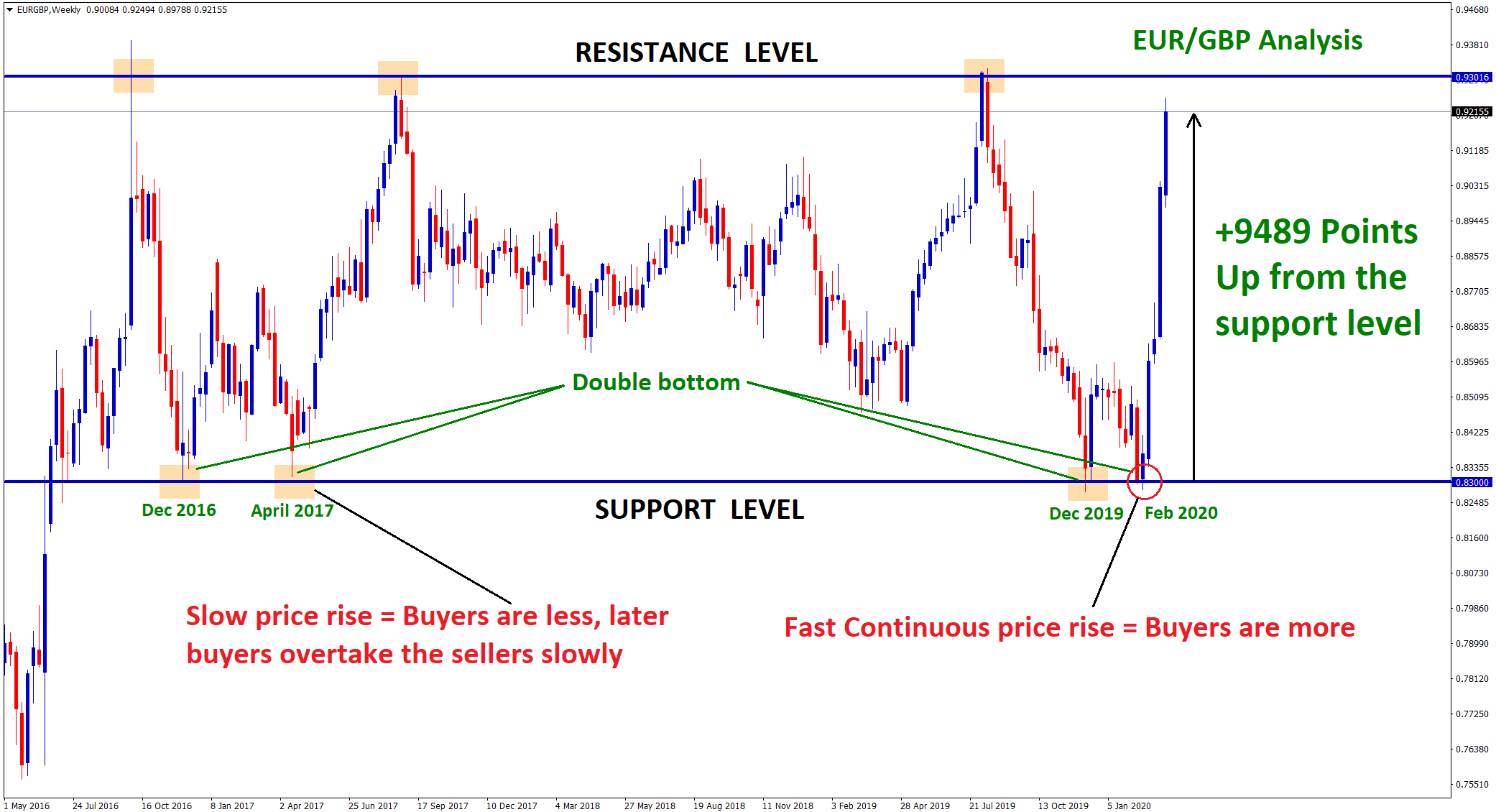 slow and fast sudden price rise from the support level in eurgbp