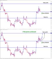 forexgdp eurusd buy trade achieved take profit
