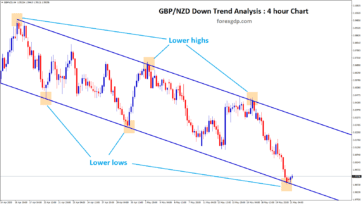 gbpnzd reached the lower lows of the down trend line