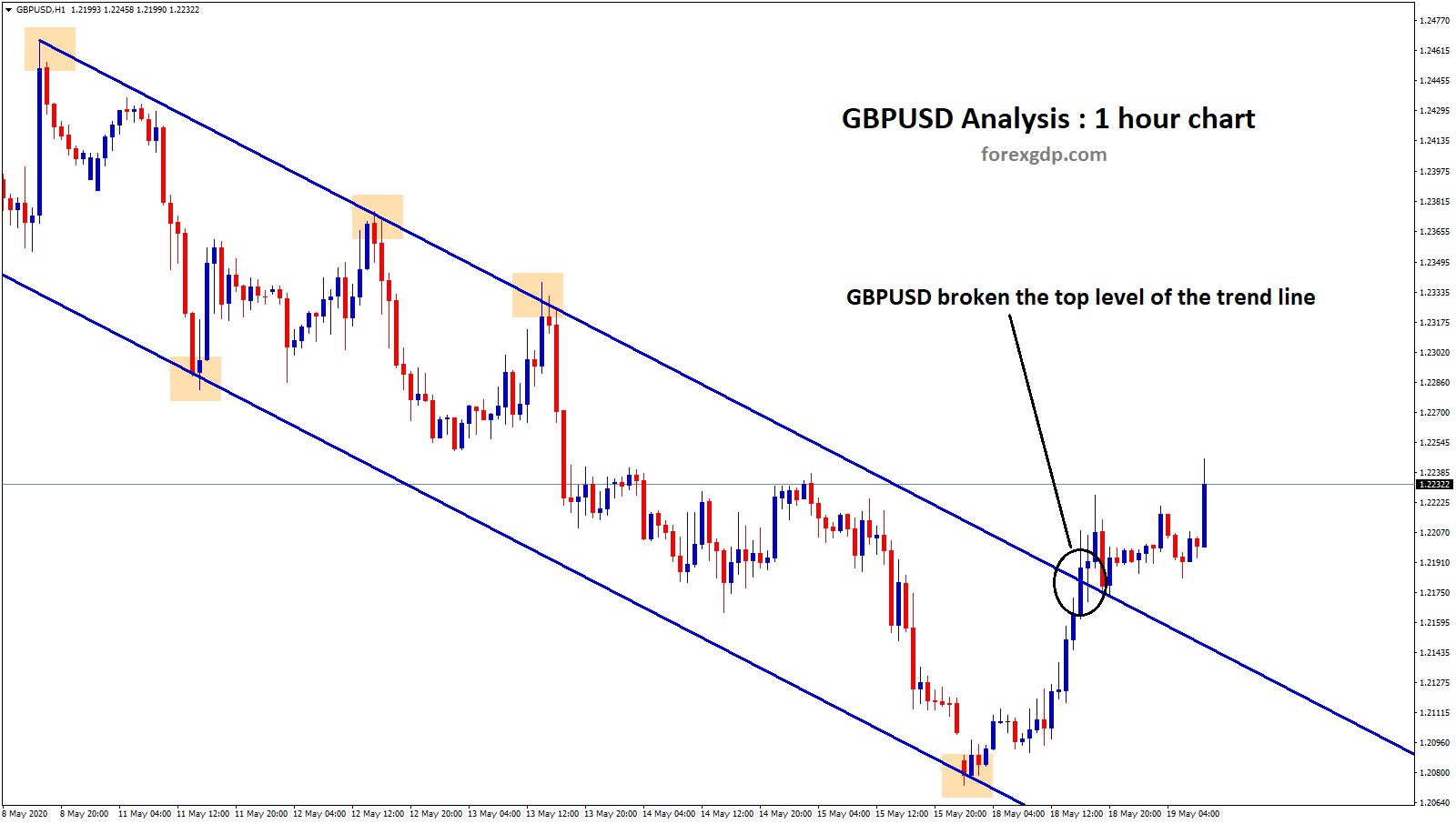 gbpusd broken the top level of downtrend line in h1