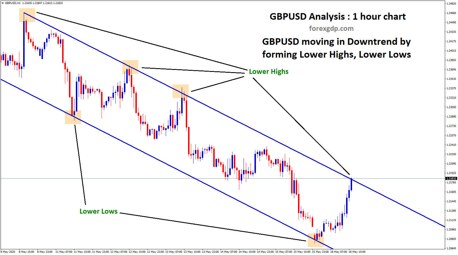 GBPUSD in downtrend forming lower highs lower lows