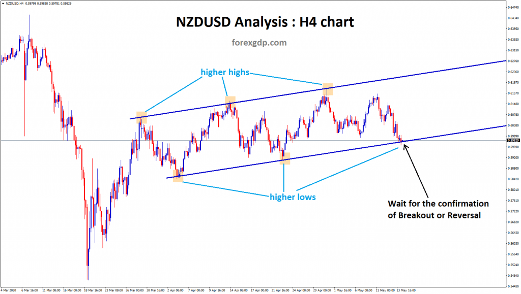 nzdusd at the support of ascending channel pattern.