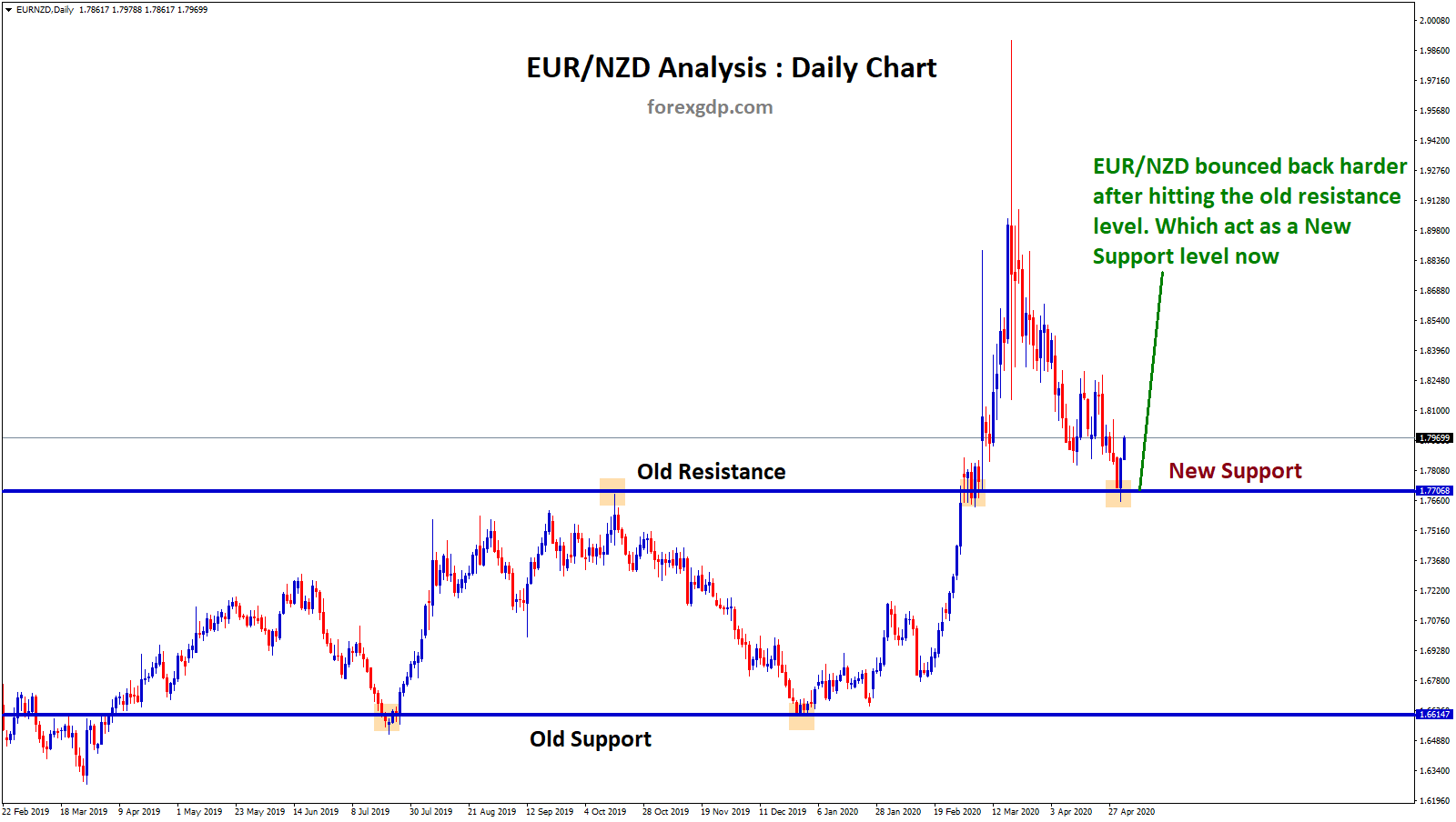resistance act as new support level in eurnzd