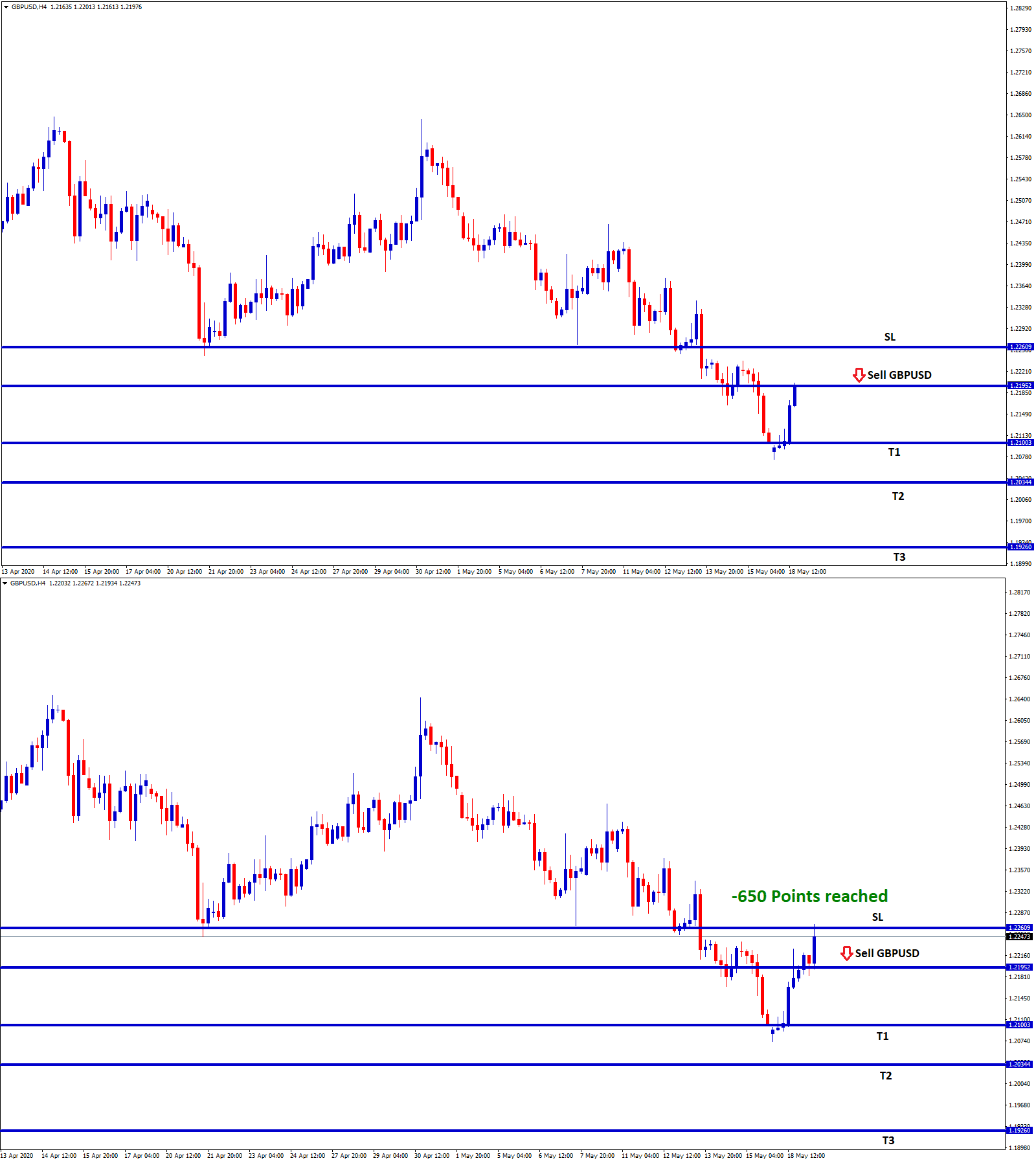 stop loss price hits in gbpusd forex sell signal