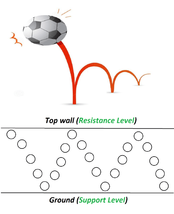 Support and resistance level example with bouncing ball