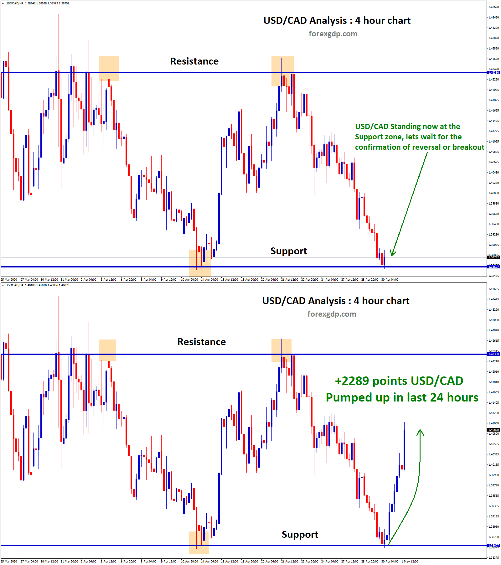 usdcad price soar reflect by crude oil market