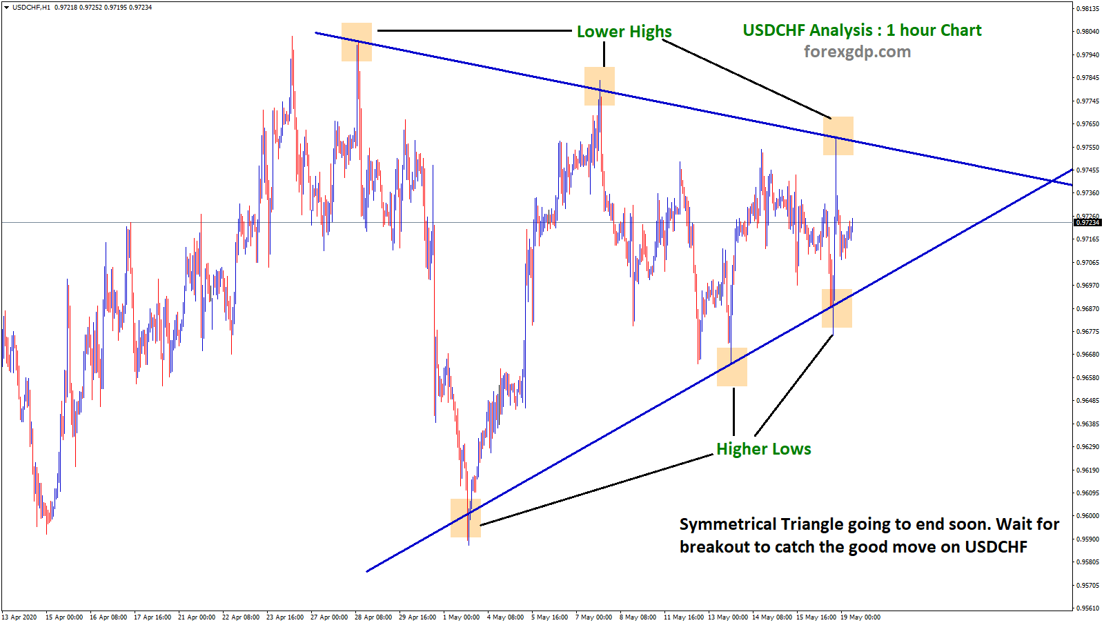 usdchf symmetrical triangle waiting for breakout