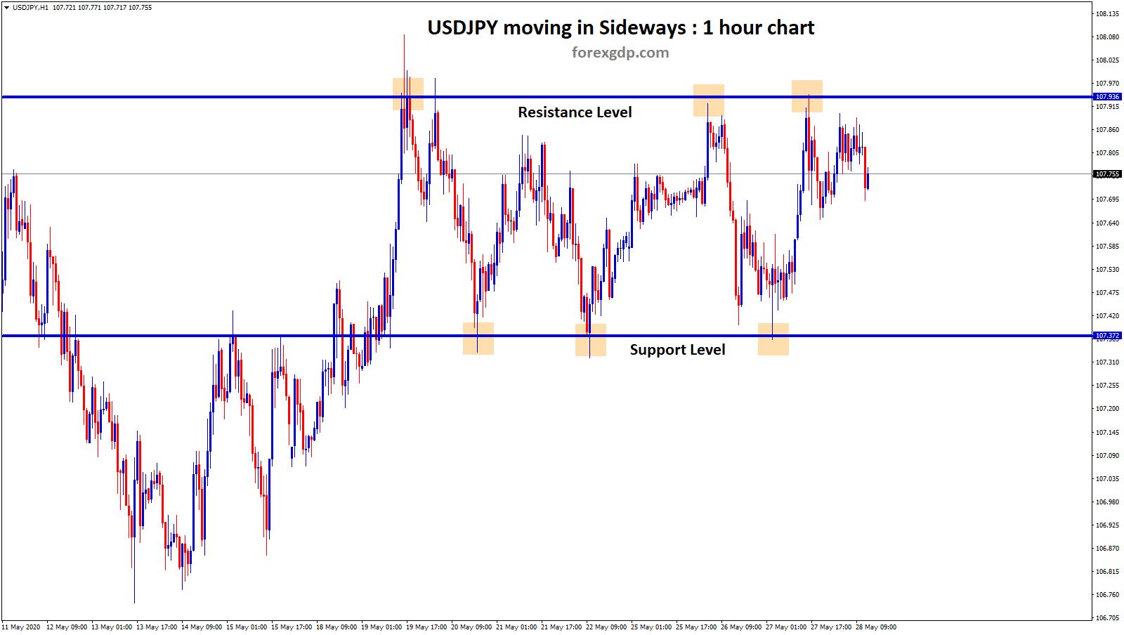 usdjpy moving sideways in 1hr chart