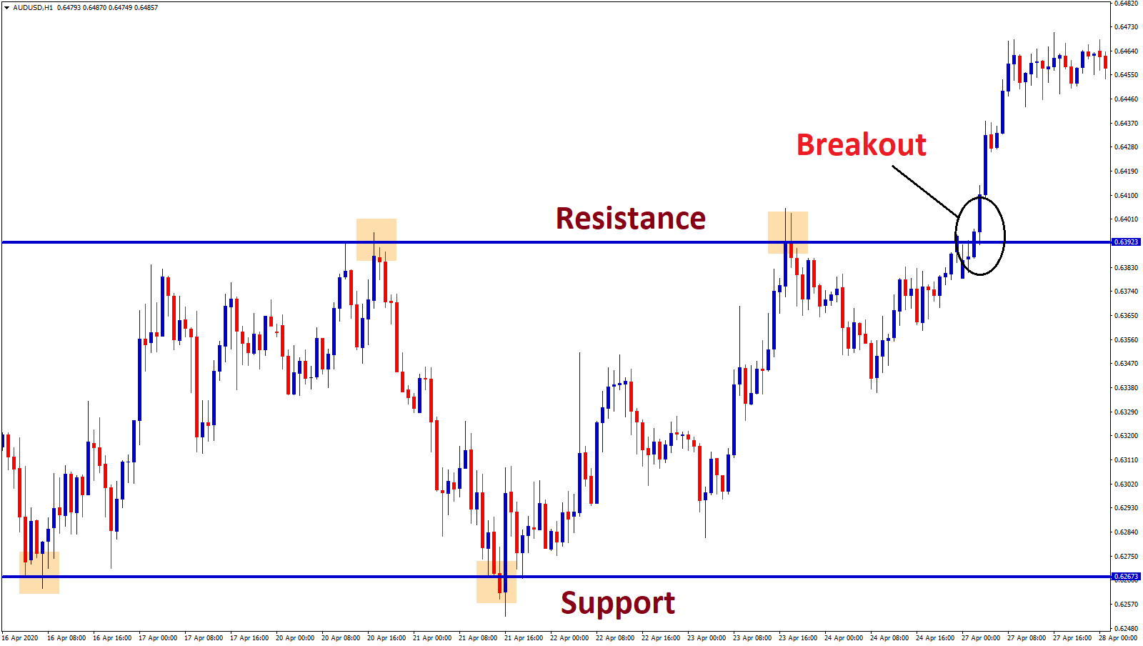 what is breakout in trading forex