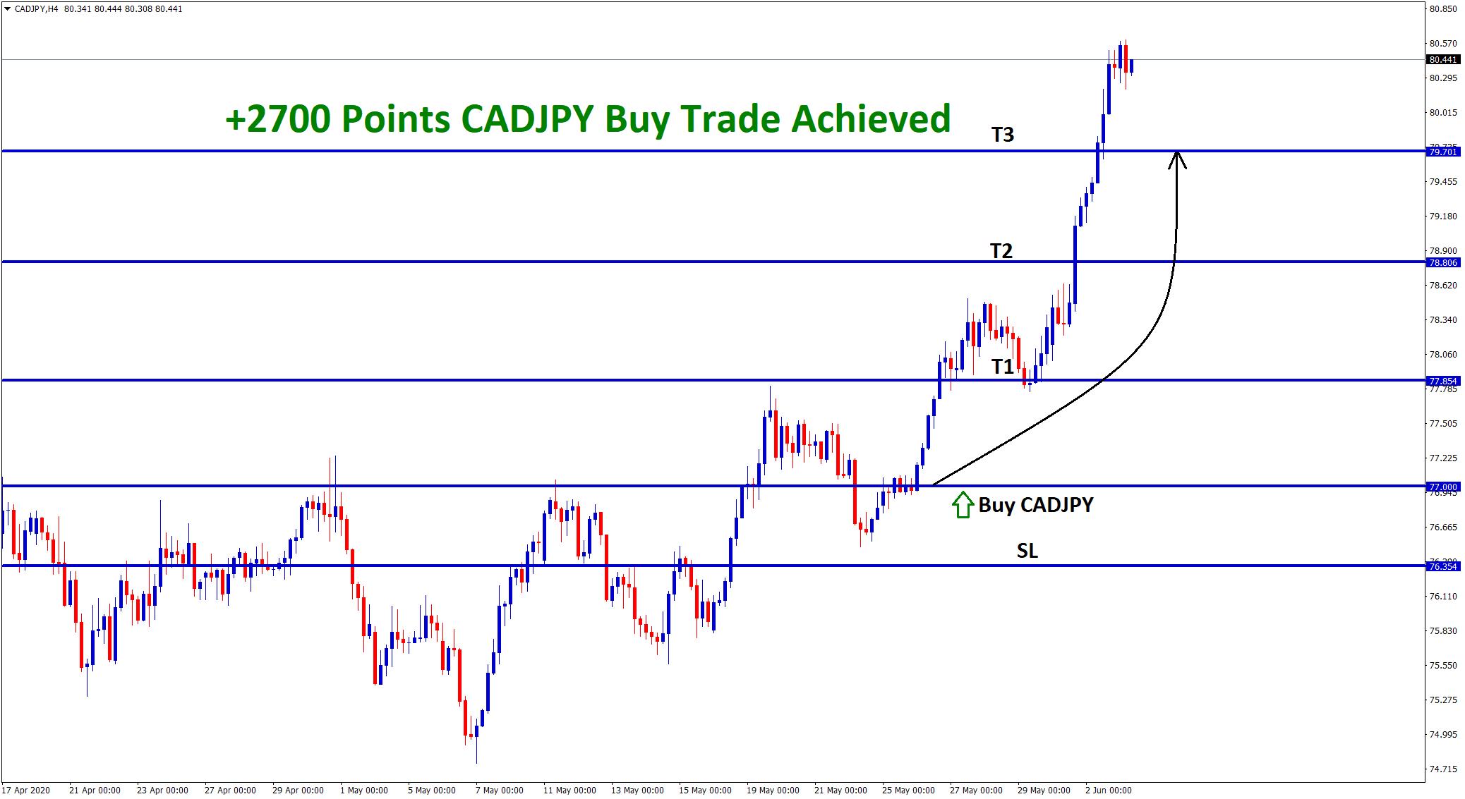 2700 point reach in cadjpy trading signal