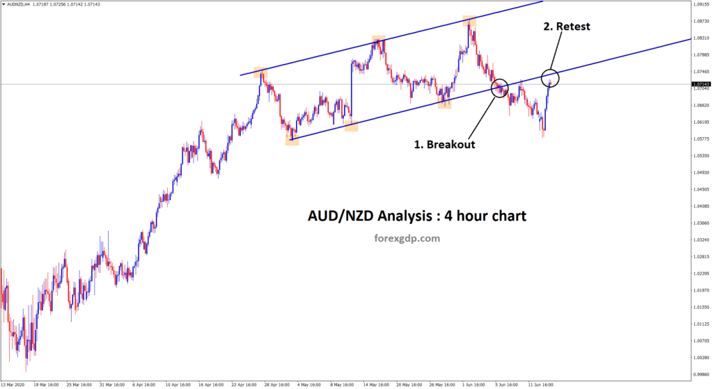 AUDNZD breakout retest gives sell opportunity
