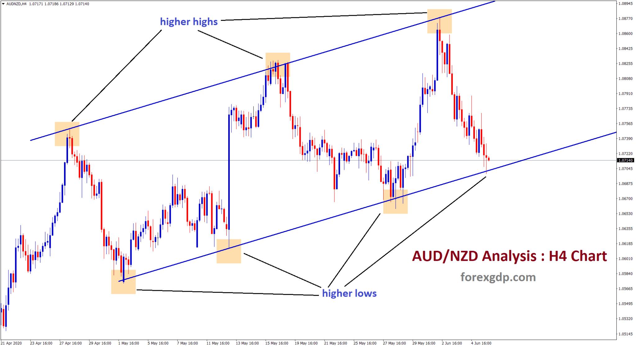 AUDNZD higher highs higher lows formed in h4 timeframe