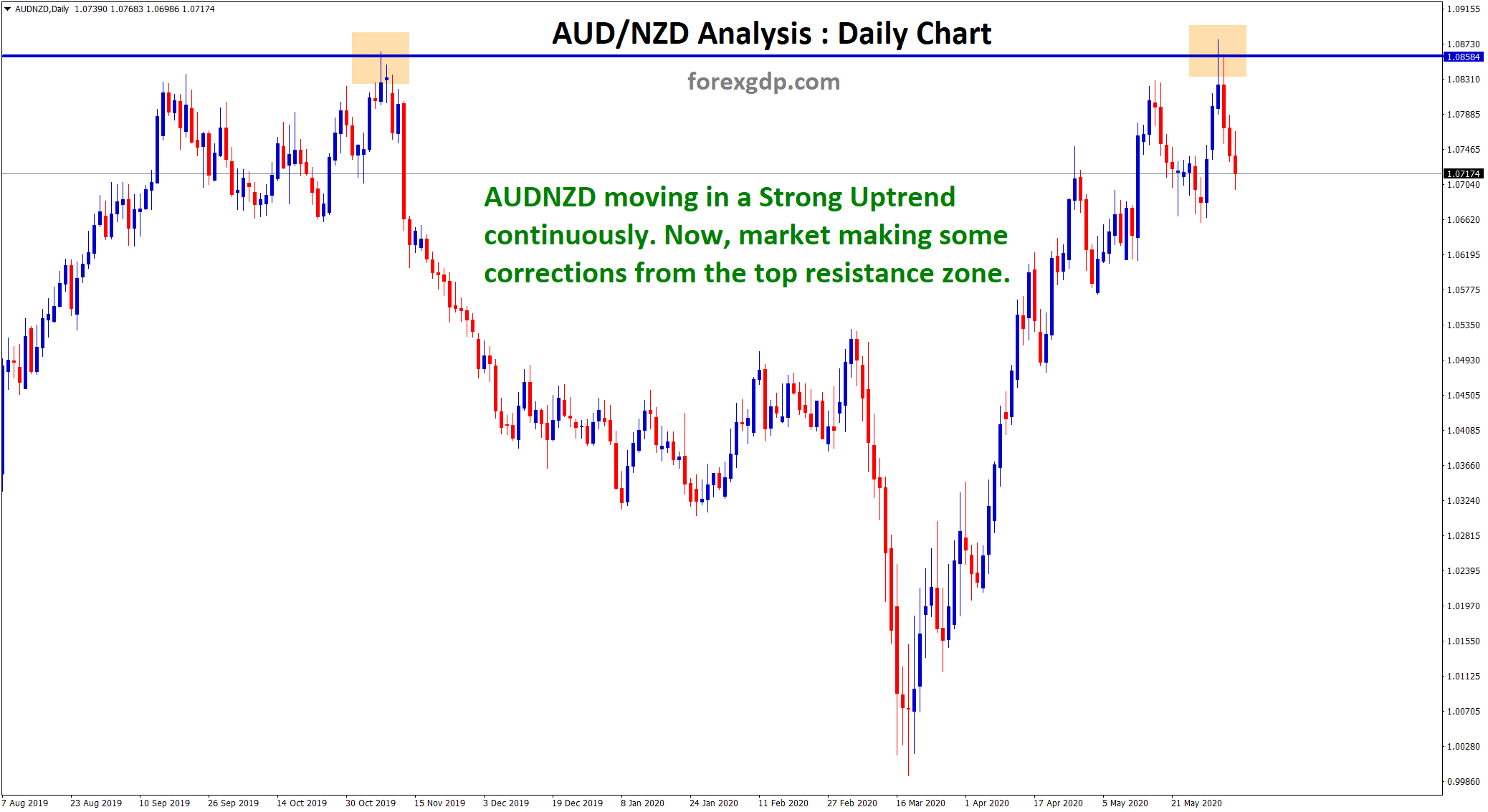 AUDNZD hits the top resistance zone and making some corrections