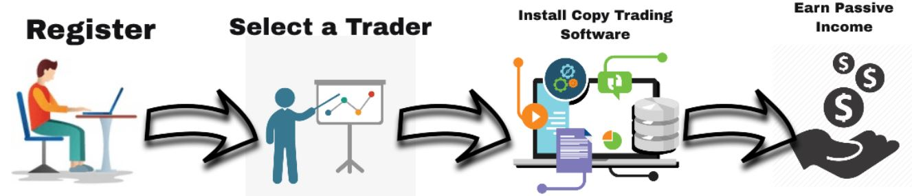 Autocopy trading for passive income