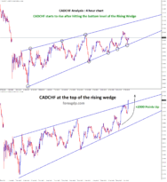 CADCHF at the top of the rising wedge now