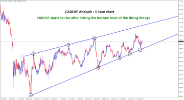 CADCHF rising from the bottom in rising wedge
