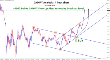 CADJPY flew up 400 pips after retest