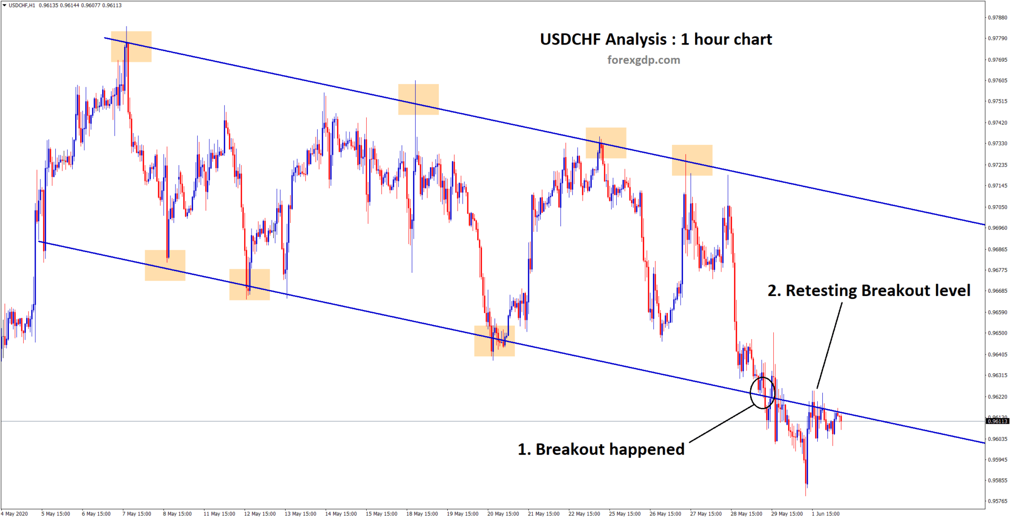 Down trend line broken and retest on USDCHF h1