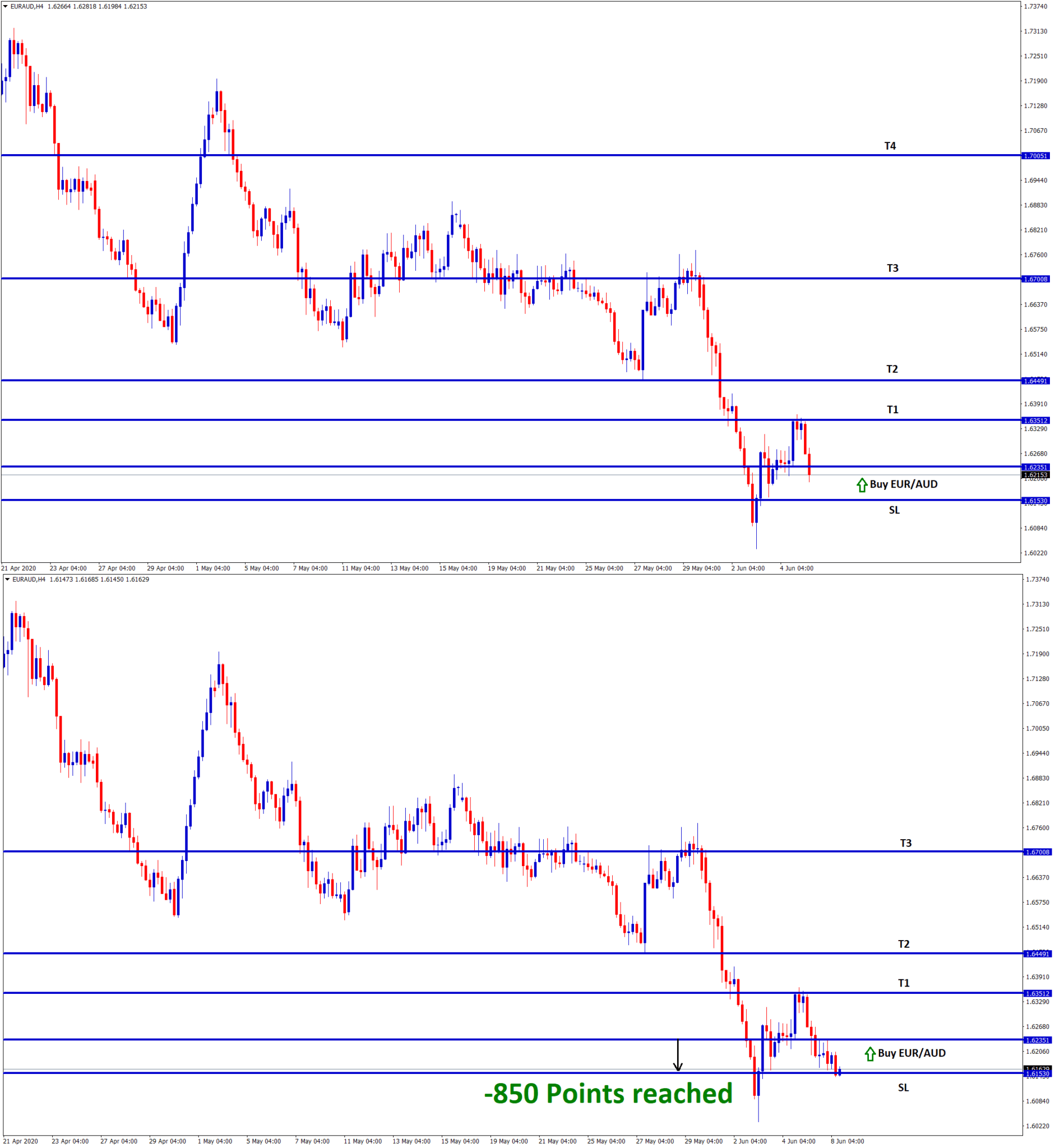 EURAUD fall down to stop loss price in h4 chart