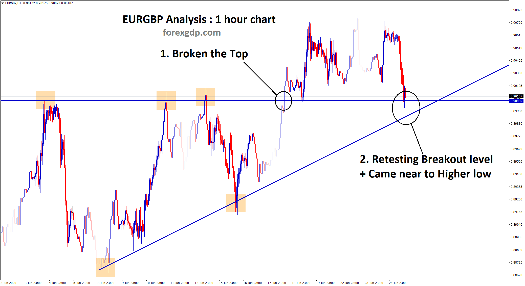 EURGBP broken the Ascending Triangle top retesting higher low