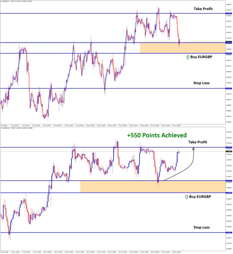 EURGBP pump up move made 55 pips profit