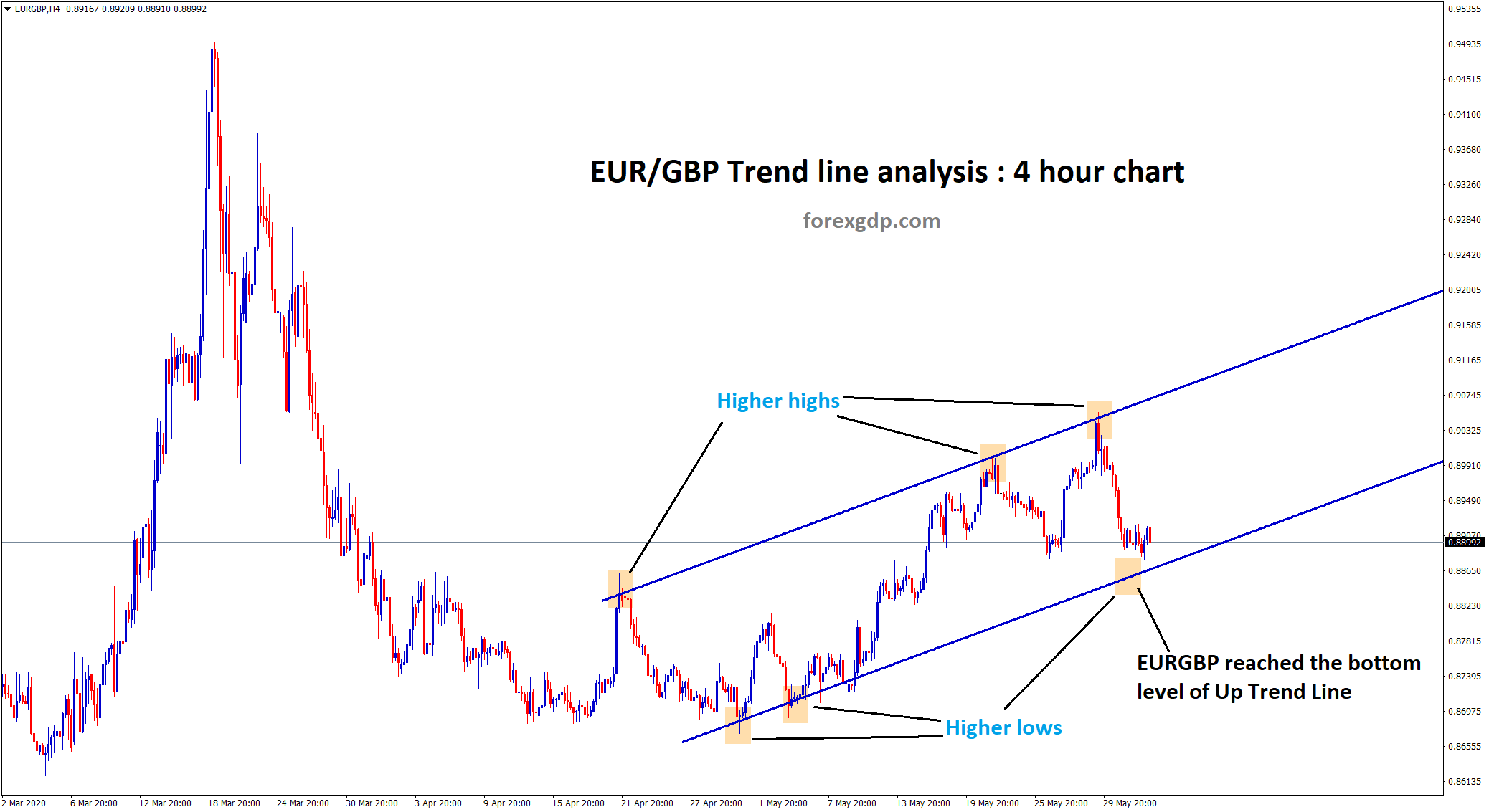 EURGBP up trend line reached higher low area in h4