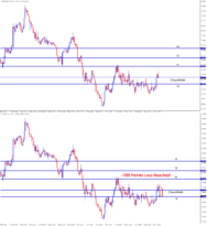 EURNZD Stop loss reached 70 pips in buy signal